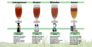 Comparing the benefits of the juice presso